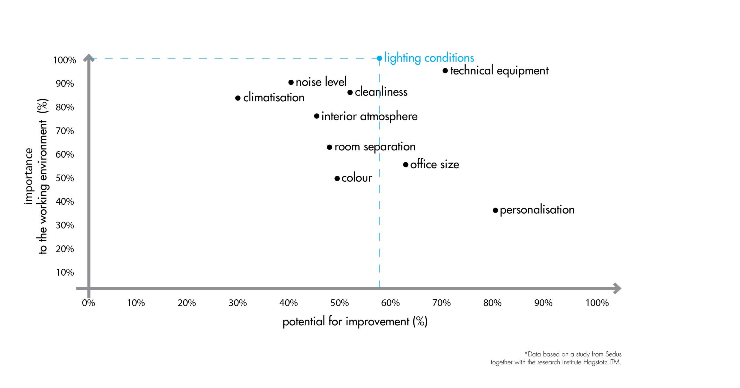 Lighting Conditions in Work Environments Graph - Studio De Schutter